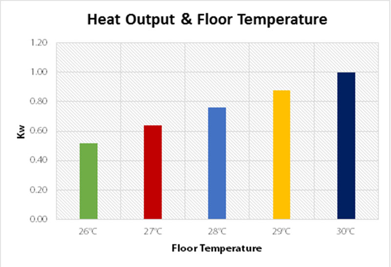 What Is the Best Flooring for Heated Floors | Blog | Warmup